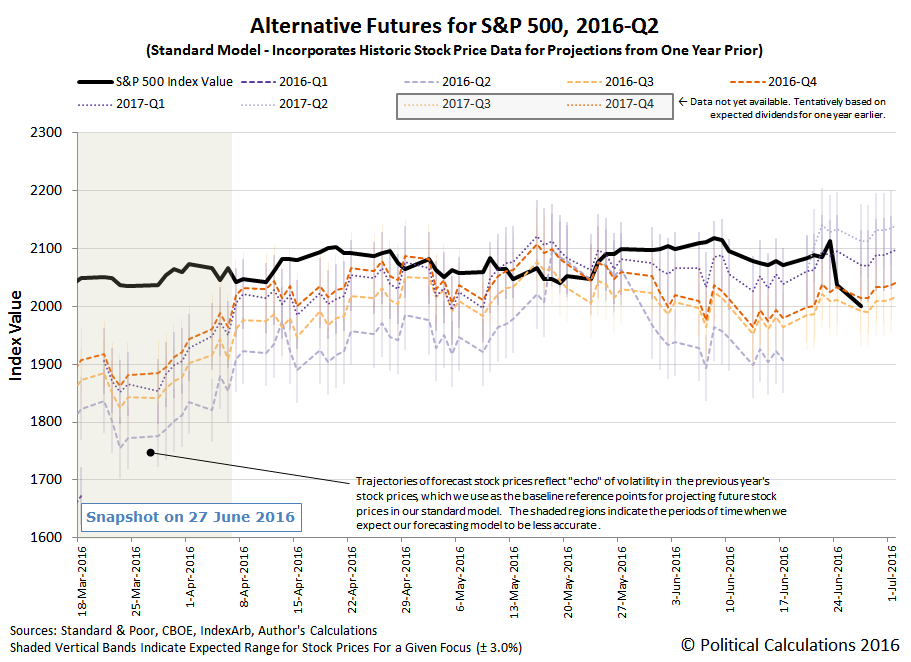 Alternative Futures - S&P 500 - 2015Q3 - Standard Model - Snapshot 2016-06-27