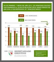 GUERRERO EN LA RUTA DE CONTINUAR CONSOLIDANDO LA DISMINUCIÓN DE LOS ÍNDICES DELICTIVOS: ASTUDILLO FLORES