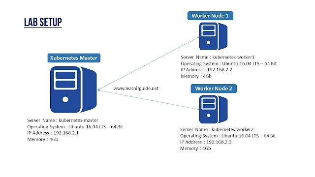 kubernetes cluster configuration architecture ubuntu