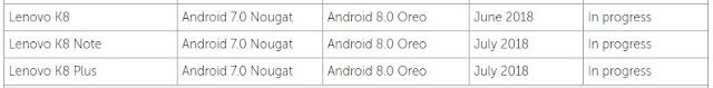 Update Andoid Oreo ke Lenovo seri K8