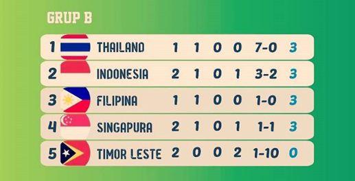 Klasemen Grup B Piala AFF 2018