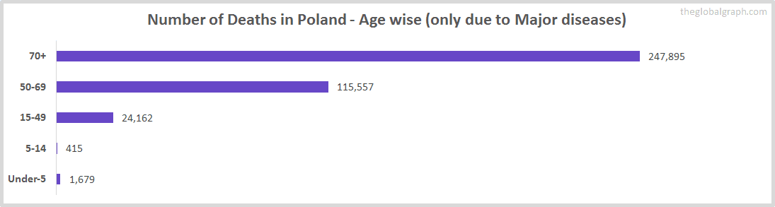 Number of Deaths in Poland - Age wise (only due to Major diseases)
