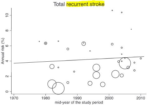 図:TIA後の脳卒中再発リスクの推移