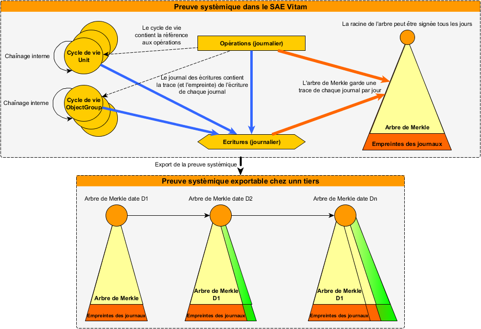 Figure 5. Représentation simplifiée d'un arbre de Merkle