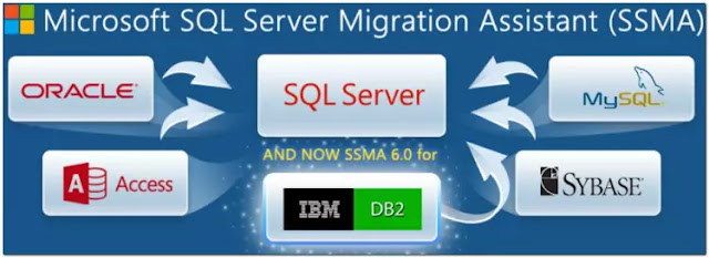 Database Software MySql, Oracle, Microsoft SQL Server, Microsoft Access