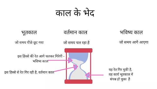 काल के भेद (Kaal ke bhed) types of tenses in hindi