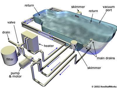 sistem drainase kolam renang