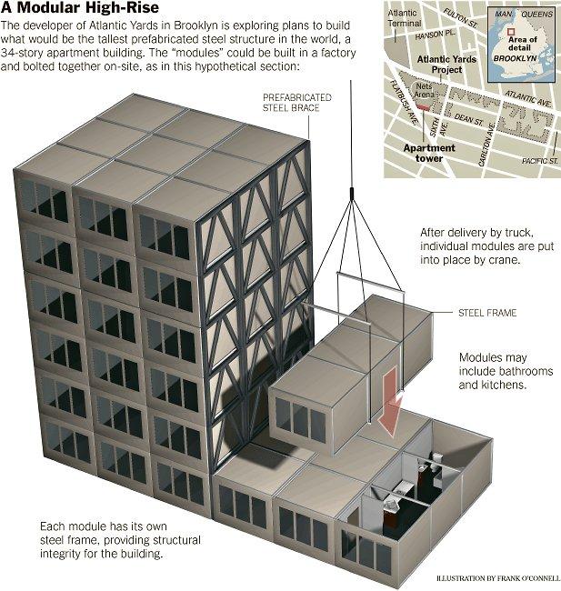 Modular Apartment Buildings