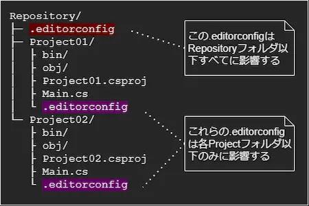 editorconfigの影響範囲