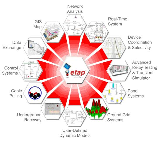 ETAP: AN INTEGRATED SOFTWARE FOR POWER QUALITY SIMULATIONS