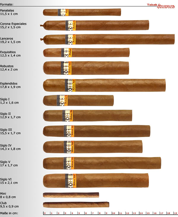 cigar blog sigari e dintorni il sigaro e i suoi formati. Black Bedroom Furniture Sets. Home Design Ideas