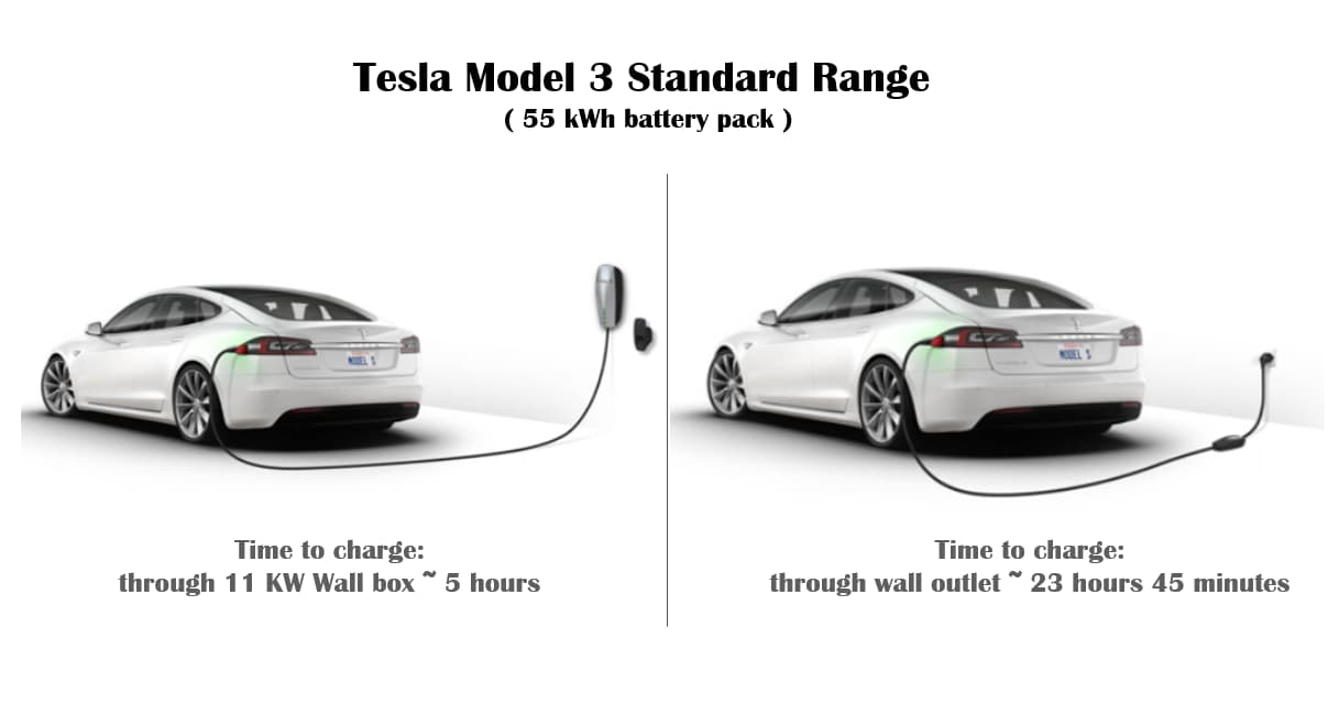 tesla-model-3-charging-time-cables-cost