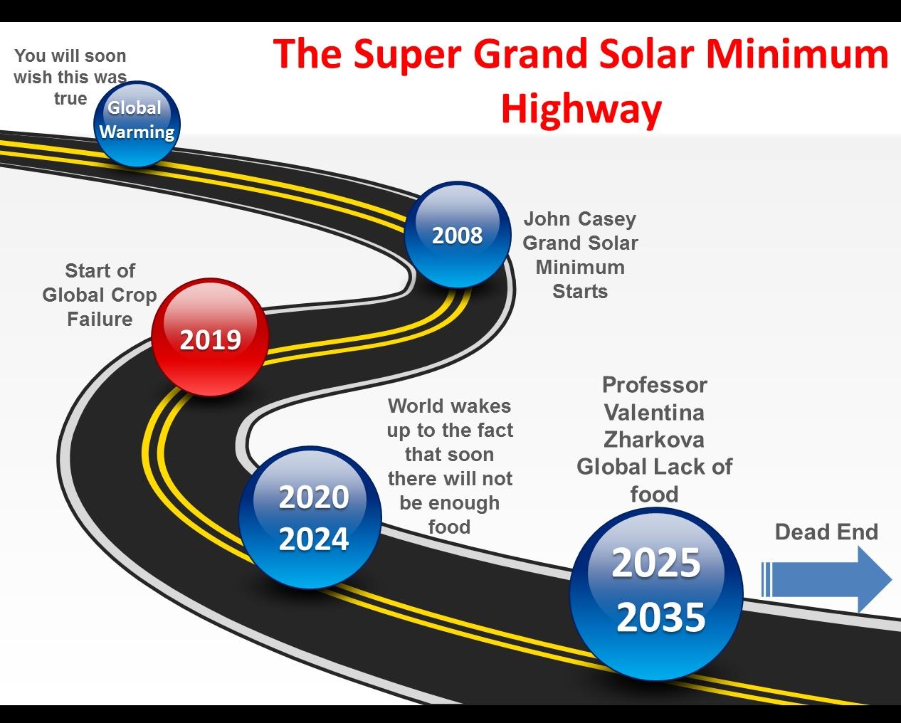 Surviving the Super Grand Solar Minimum