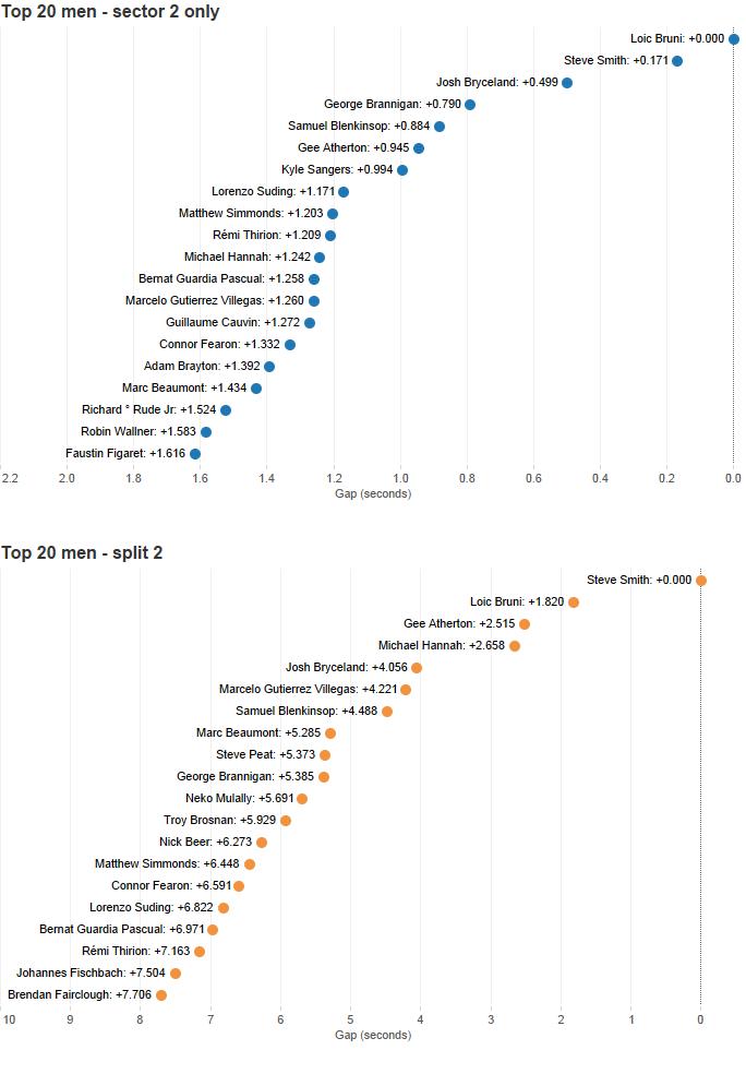 Geek stats: 2013 World Cup Finals