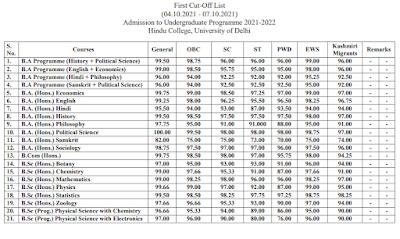 Hindu College Delhi 1st UG Cut off list 2021