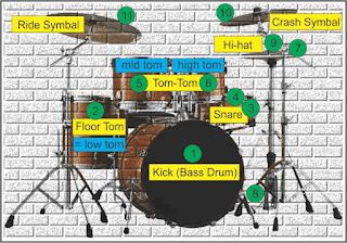 gambar drum set di paranada / notasi