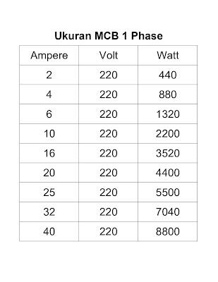 Ukuran Mcb 1 Phase 2 Amper Sampai 40 Ampere