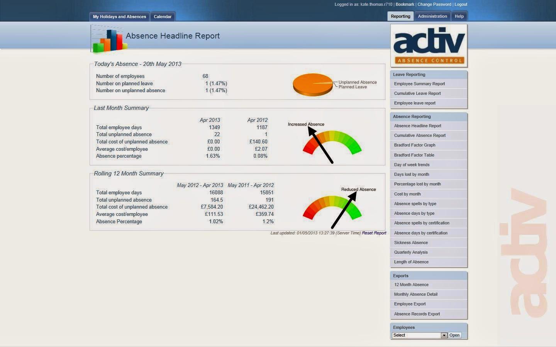 activ absence management Headline Report