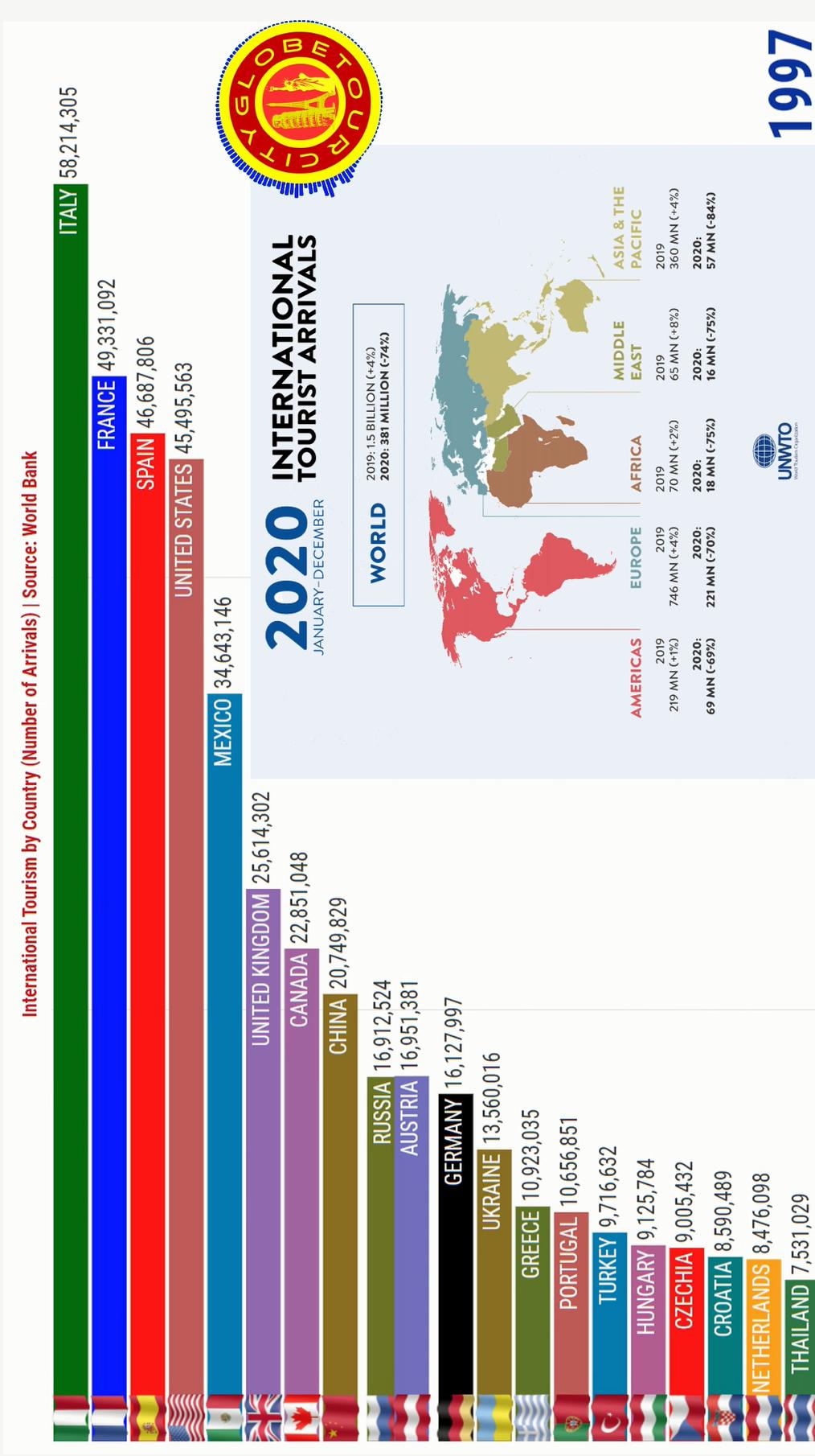 Os Países Mais Visitados do Mundo