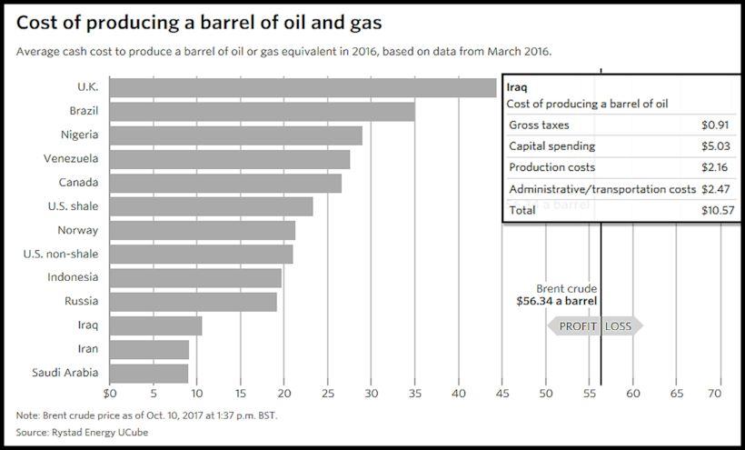 BACCI-Basra-Governorate-Petroleum-Cluster-PartB-Oct.-2017-2