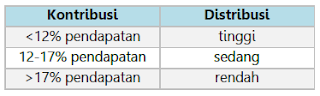 pendapatan nasional tabel 3