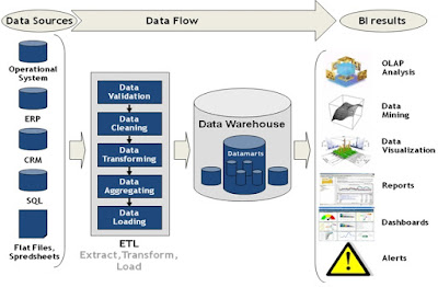 ETL Informatica & Data Warehouse DWH Testing