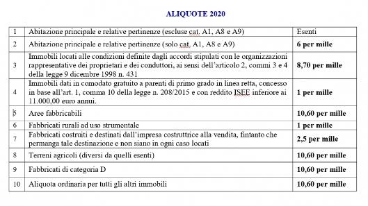 IMU-Steuerprozentsätze