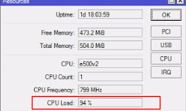 Cara Mengetahui Proses yang Menyebabkan CPU Usage Tinggi di Mikrotik