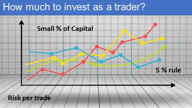 How much to invest as a stock trader?