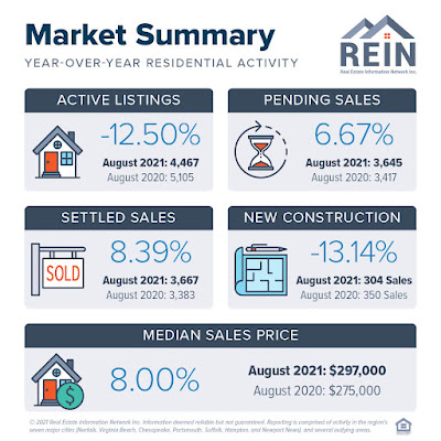 REIN MLS Market Update Aug 2021