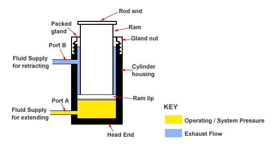 Cylinder and acting single acting cylinder double Double