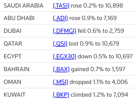 MIDEAST STOCKS #AbuDhabi hits record high again; other major Gulf markets mixed | Reuters