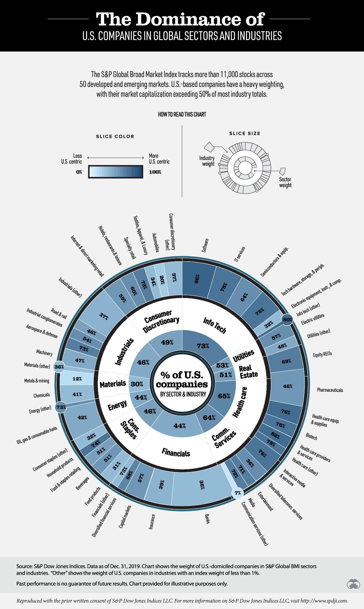 The Companies Us Domination Global Markets # infographic