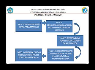 Pembelajaran Berbasis Masalah (Problem Based Learning)