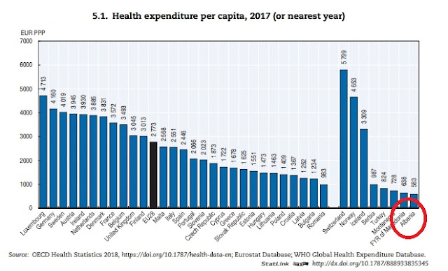 Albania ranks last in Europe in Health Financing