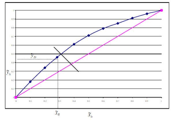Gráfico de equilibrio para el heptano