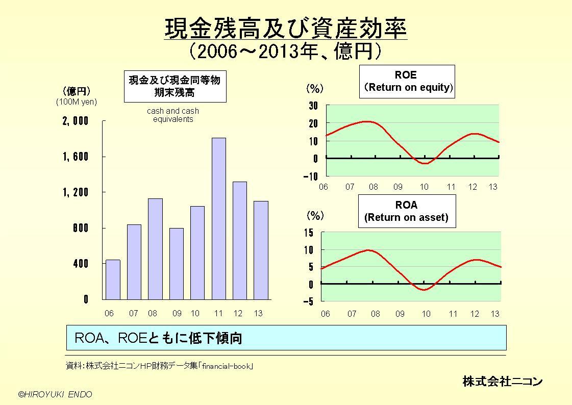 株式会社ニコンの現金残高及び資産効率
