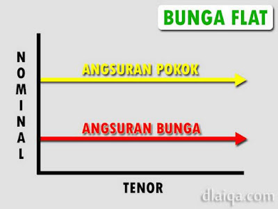 Bunga Flat (Flat Rate)