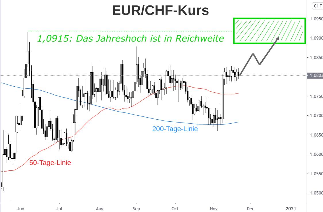 Analyse EUR/CHF-Kurs Entwicklung Kerzenchart