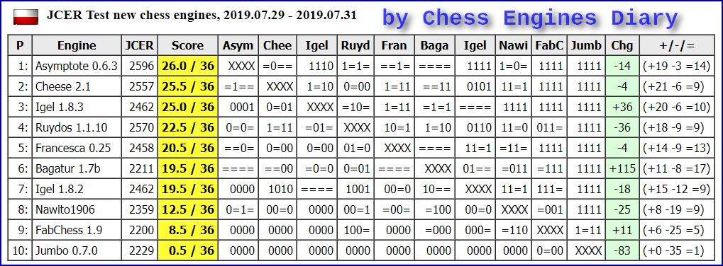 JCER (Jurek Chess Engines Rating) tournaments - Page 17 2019.07.29.Testnewchess%2BenginesScid.html