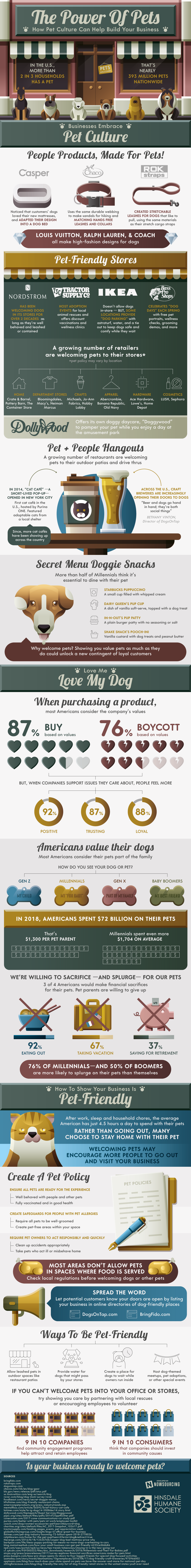 How Pets Culture Can Help Build Your Business #infographic