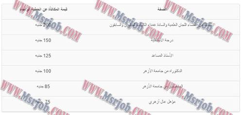 اعلان عن قبول دفعة جديدة من خطباء المكافاة بوزارة الاوقاف 11 / 12 / 2016