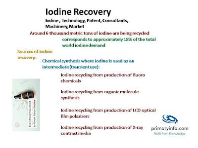 iodine-recovery