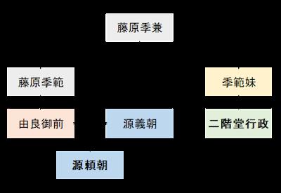 二階堂行政系図