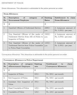 Haryana Police Constable Dress Allowance and Conveyance Allowance Rates
