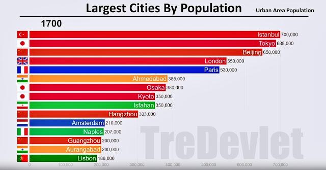 1700'den 2019'a kadar dünyanın en kalabalık 15 şehri