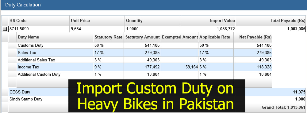 Import Custom Duty on Heavy Bikes in Pakistan – Valuation