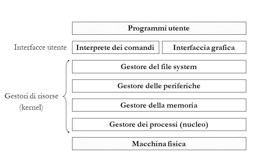 WikiAndroid 2 Sistema Operativo E Kernel Cos Come Funziona