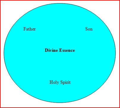 Minor Musings: The Trinity Part 2: One God in Three Persons