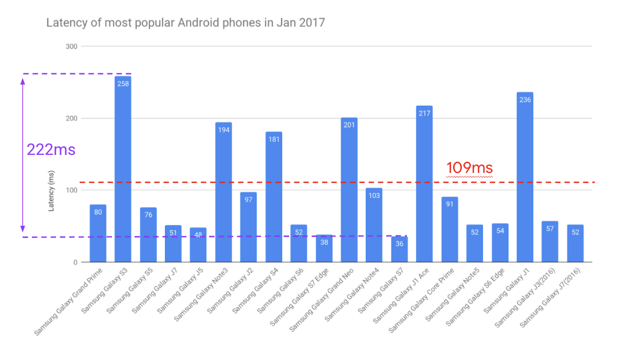 bar graph showing audio latency of most popular Android phones in Jan 2017. There are 19 in total, all of which are Samsung Galaxy models. The average latency is 109ms, smallest value is 36ms, highest is 258ms, range is 222ms.
